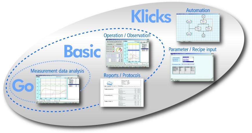 Software ProfiSignal